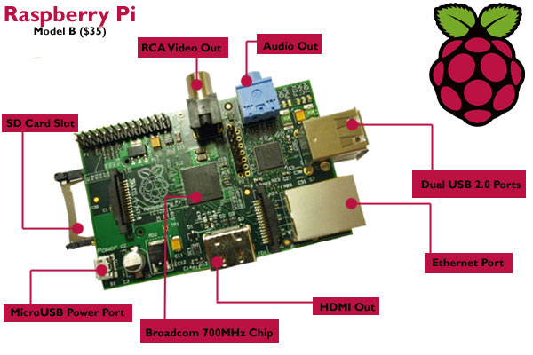 RaspberryPi type b