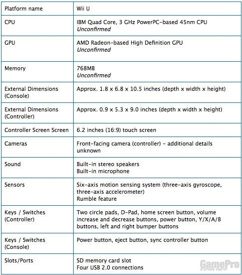 מפרט טכני Wii U